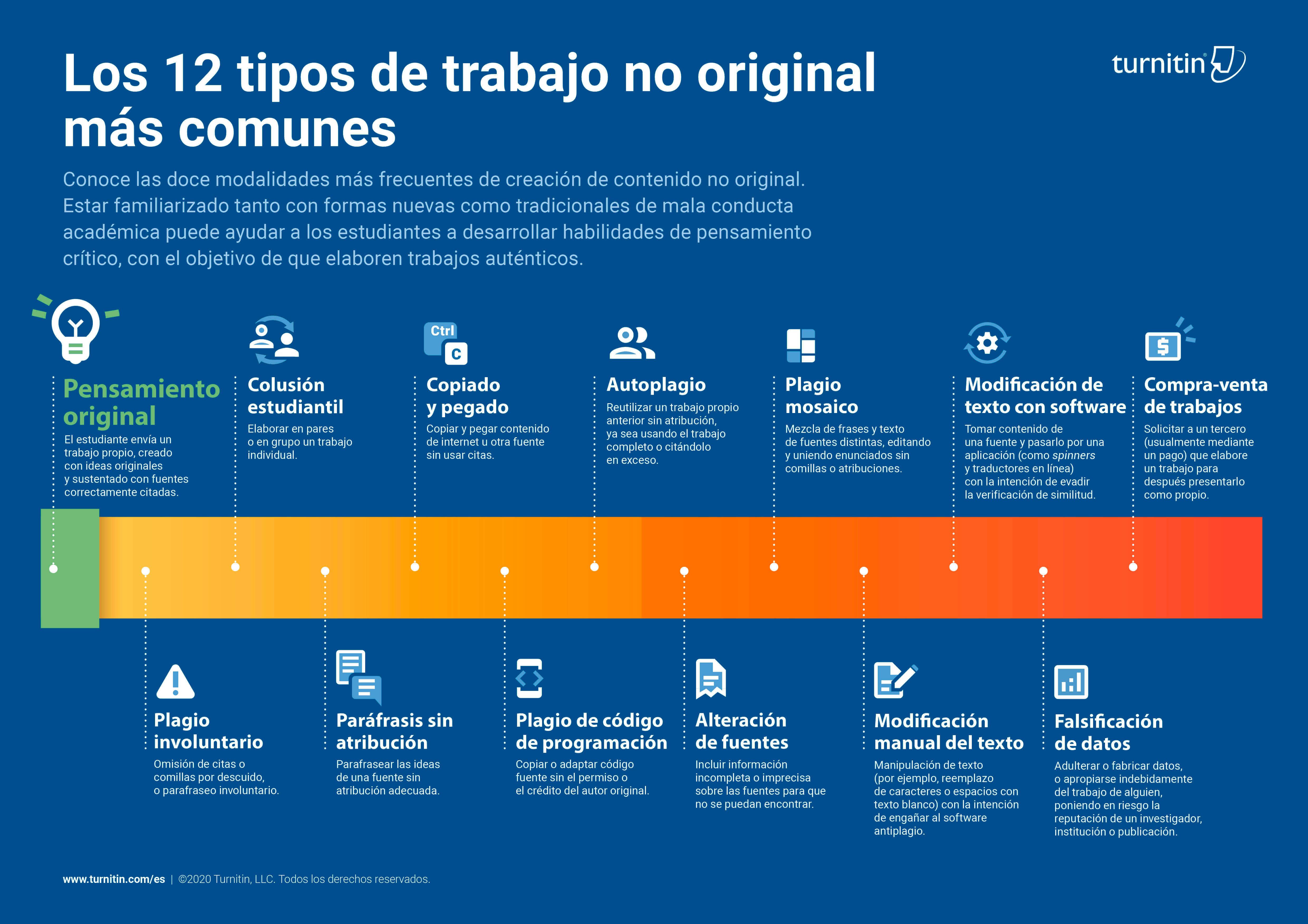 Los 12 tipos de trabajo no original más comunes