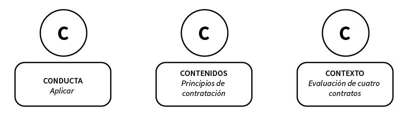 Infografía sobre la conducta, los contenidos y el contexto