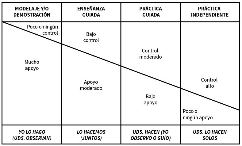 Diagrama que ilustra las cuatro fases del modelo de transferencia