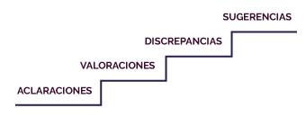 Infografía de la discusión en escalera