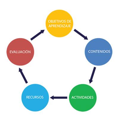 Infografía con los elementos principales para diseñar un curso virtual
