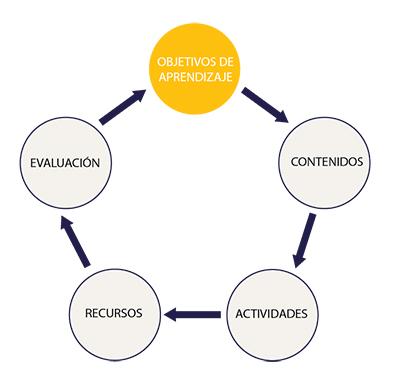 Infografía sobre los objetivos de aprendizaje