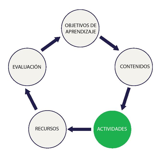 La importancia de planear actividades de aprendizaje para la virtualidad