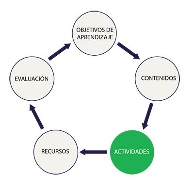 Infografía sobre las actividades de aprendizaje
