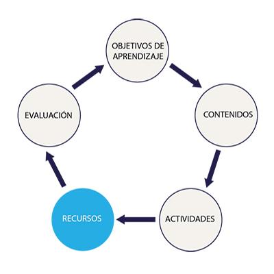 Infografía sobre los recursos didácticos