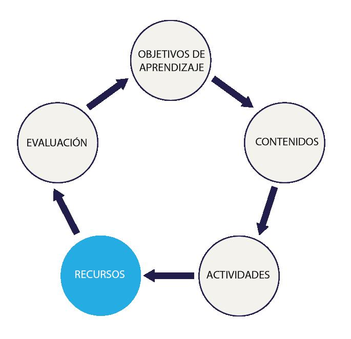 Los recursos didácticos para la formación en línea